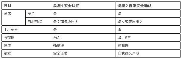 申请KC彩世界的产品属性