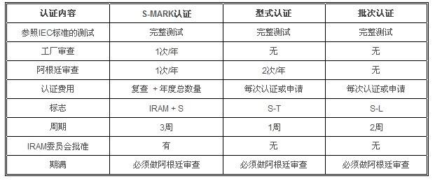 S-Mark彩世界、型式彩世界及批次彩世界三种彩世界体系进行比较
